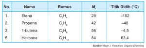 tabel alkena